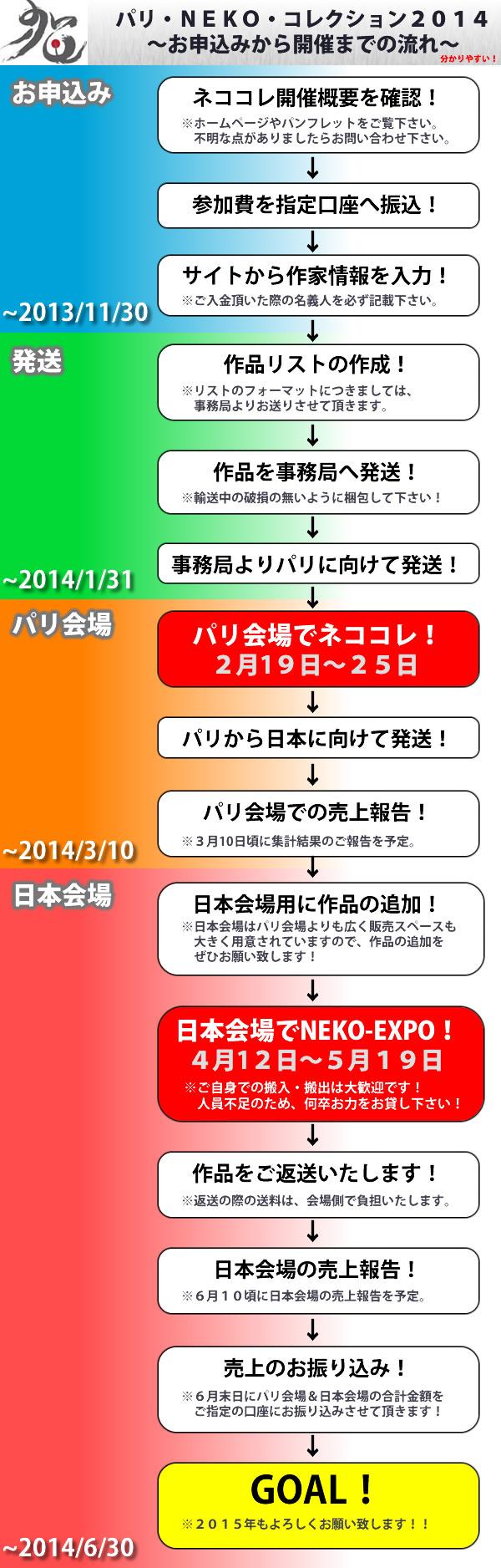 ネココレ2014流れ20130919